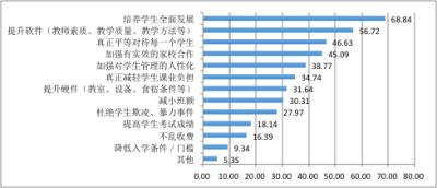 """中国教育蓝皮书:家长期待""""注孩子全面发展"""" 呼声最高"""