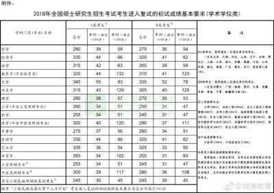 速递!2018年考研国家线发布 23日起申请调剂