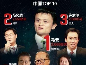 胡润全球富豪榜:马云以2600亿元成为全球华人首富
