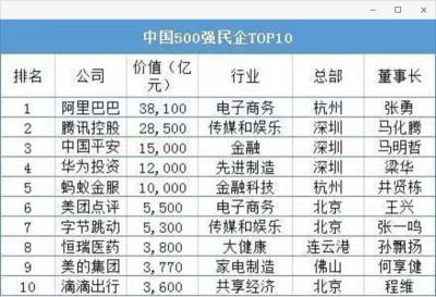 2019胡润中国500强民企榜单发布,前五名深圳占三家