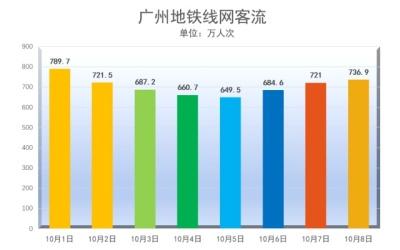 国庆长假广州地铁运客5651.2万人次,日均客流恢复逾八成