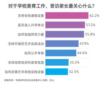 媒体调查:推进学校美育,超六成受访家长最关心课程设置