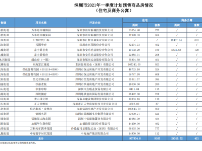 一季度深圳计划入市商品住宅及商务公寓9586套