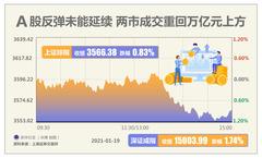 (图表)[财经·动态]A股反弹未能延续 两市成交重回万亿元上方