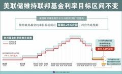 (图表)[经济]美联储维持联邦基金利率目标区间不变