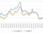 新华财经 截至1月15日当周中国汽、柴油批发价格指数环比上涨