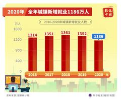 (图表)[数说中国]2020年全年城镇新增就业1186万人