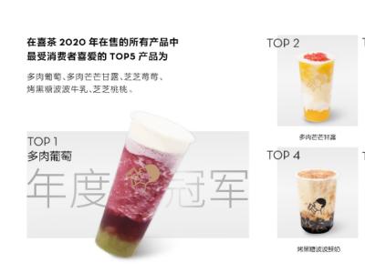 喜茶深圳门店破百家,2020年平均每1.2周推出一个新品