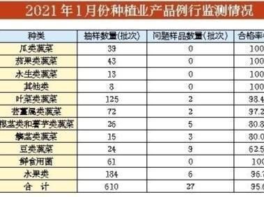 今年1月份深圳食用农产品质量安全例行监测情况公布