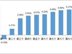新华财经 3月17日国内汽柴油价每吨或上调约230元