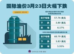 (图表)[财经·行情]国际油价3月23日大幅下跌