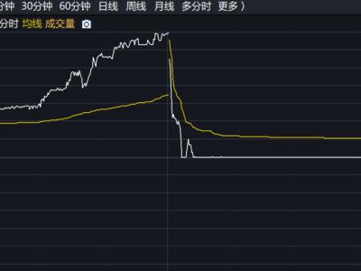 """刚刚涨停就暴跌40%,沪宁股份""""杀猪盘""""现巨大风险"""