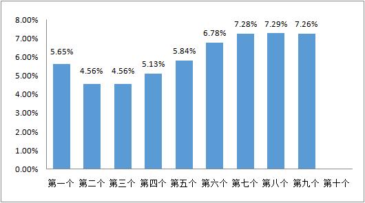 图:新华社石油价格系统发布的本周期以来一揽子原油平均价格变化率;数据来源:中国天然气信息终端(E-Gas系统)
