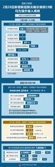 (图表)[聚焦疫情防控]国家卫健委:2月28日新增新冠肺炎确诊病例19例 均为境外输入病例
