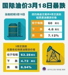 (图表)[财经·行情]国际油价3月18日暴跌