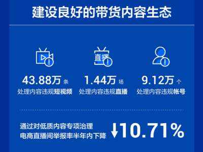 抖音电商消费者权益保护年报:超30万件违规商品上架前即被拦截
