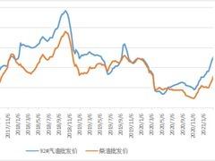 新华财经|截至3月5日当周中国汽、柴油批发价格指数环比上涨