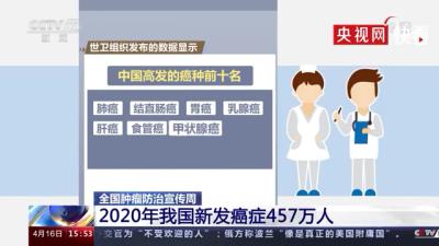 2020年我国新发癌症占全球23.7%,2020年我国每分钟有8人被确诊癌症