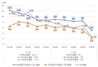 去年广州城市居民人均可支配收入达6.8万元!