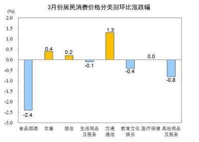 国家统计局:3月份居民消费价格同比上涨0.4%