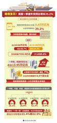 (图表)[新华全媒+]稳健复苏!我国一季度外贸同比增长29.2%