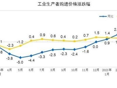 统计局:3月份工业生产者出厂价格同比上涨4.4%
