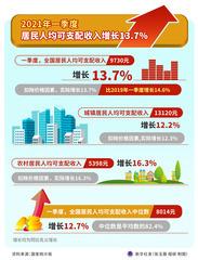 (图表)[一季度经济数据]2021年一季度居民人均可支配收入增长13.7%