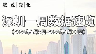 数说变化   深圳一周数据速览(4月5日-4月11日)