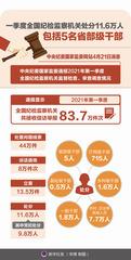 (图表)[时政]一季度全国纪检监察机关处分11.6万人 包括5名省部级干部