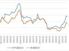 新华财经|截至4月2日当周中国汽、柴油批发价格指数环比下跌
