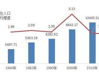 """东莞成广东第三个人口超千万城市,深圳还是""""最青春""""的"""