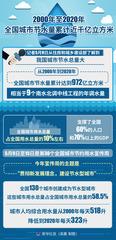 (图表)[经济]2000年至2020年全国城市节水量累计近千亿立方米