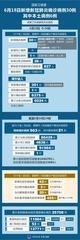 (图表)[聚焦疫情防控]国家卫健委:6月18日新增新冠肺炎确诊病例30例 其中本土病例6例