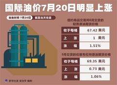 (图表)[财经·行情]国际油价7月20日明显上涨