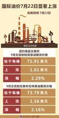 (图表)[财经·行情]国际油价7月22日显著上涨