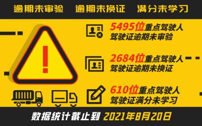 已有8789位重点隐患驾驶人!别让爱车因此被报废,请尽快核对这个号码!