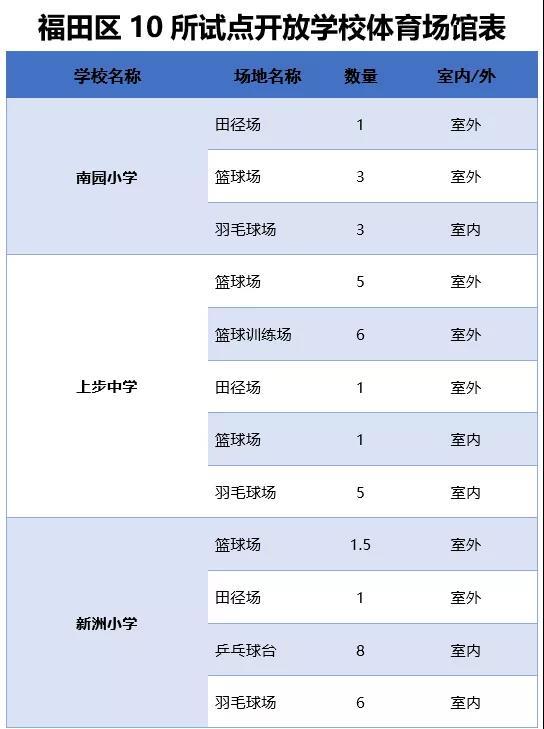 福田校园场地开放再升级,9月份开放10所试点学校!最新清