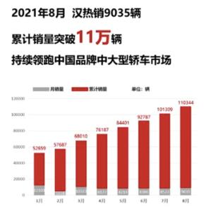 比亚迪汉8月成绩单来了,热销9035辆