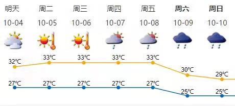 高温黄色预警信号生效中!国庆假期后期深圳最高气温或飙