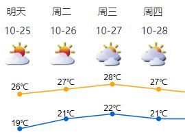 官宣:深圳已于10月22日入秋,为2003年以来最早!