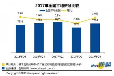 去年平均工资出炉!北京12万居首