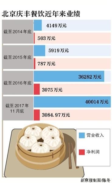 庆丰包子铺开启混合所有制改革 估值已达4.78亿