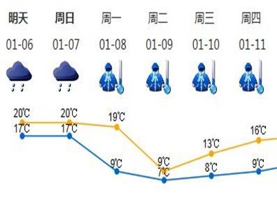 8日起强冷空气携雨而来,深圳气温将跌到7℃