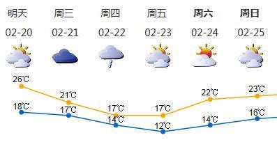 春节返程高峰期华南多雾有雨