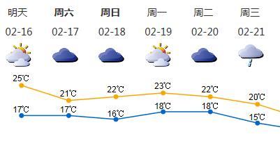 深圳初一暖湿有雾气温继续回升,最高气温可达25℃或以上