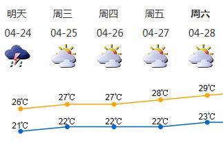 春光又躲起来了!4月24日有雷雨,25日转多云