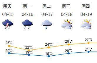 15-16日有雷阵雨天气转凉