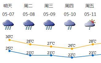 7-9日深圳连续三日有大雨局部暴雨