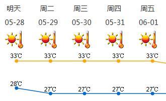 下周深圳高温天气持续,请特别注意防暑降温