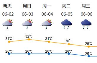 随后几天阵雨雷阵雨相伴 深圳酷热天气缓解
